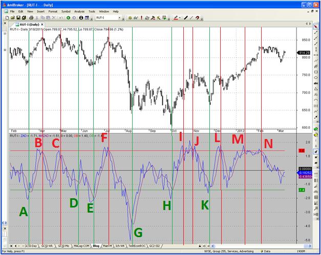 Figure 3: Short-term Breadth (AD) Indicator