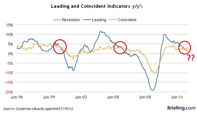 Figure 1: Leading and Coincident Indicators - source www.Briefing.com