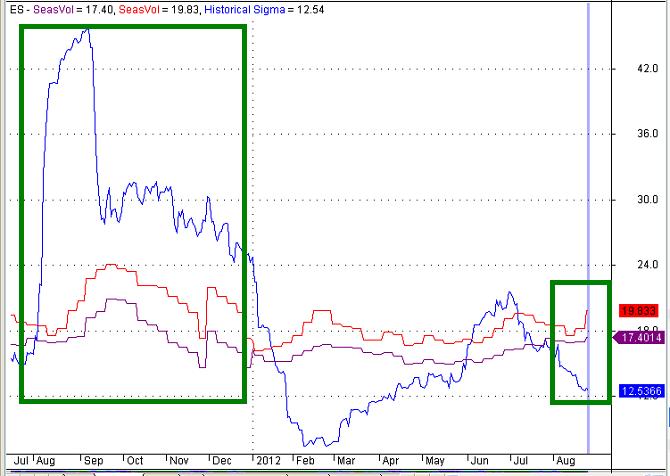 Figure 1: E-Mini S&P 500 Seasonal Historical Volatility
