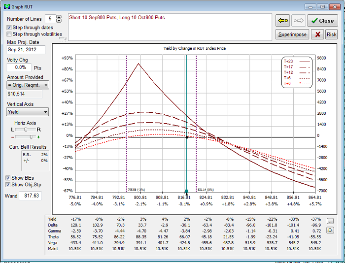Figure 1: Bear Calendar Spread (OptionVue Software)