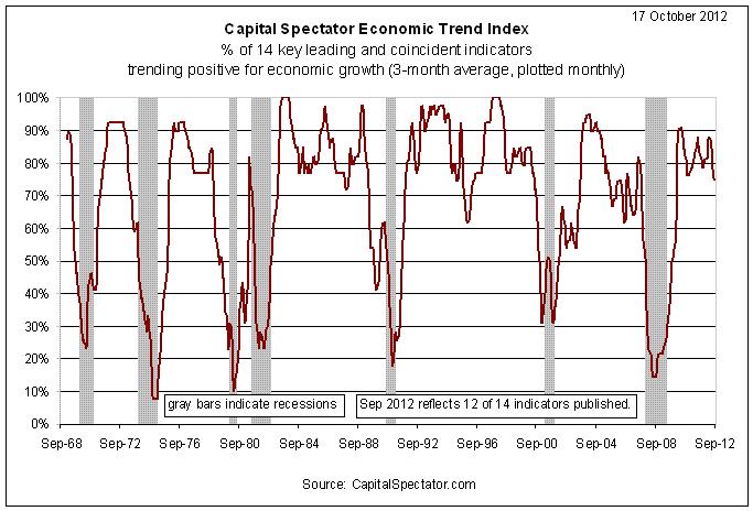 Capital Spectator Economic Trend Index