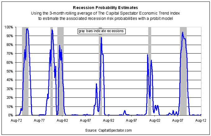Figure 3: Capital Spectator Recession Probability Estimates - Probit