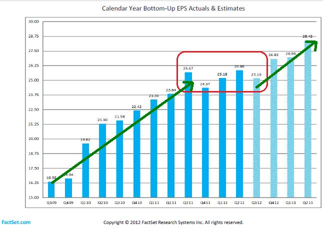 Figure 1: FactSet EPS Estimates 10-19-2012