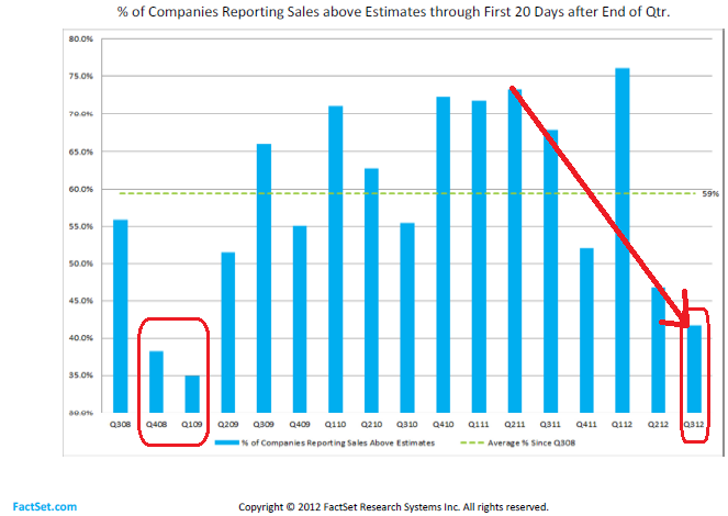 Figure 2: FactSet Sales Estimates 10-19-2012