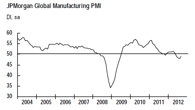 Figure 2: JPMorgan Global PMI Graph September 2012