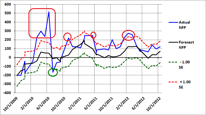 Figure 2: Non-Farm Payroll (NFP) Graph - October 2012
