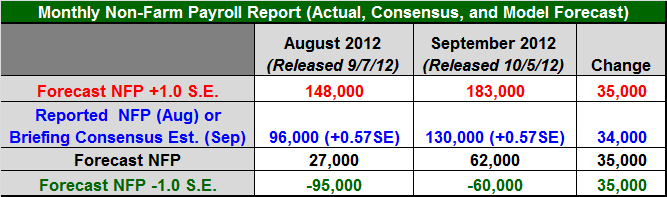 Figure 1: Non-Farm Payroll (NFP) Table - October 2012