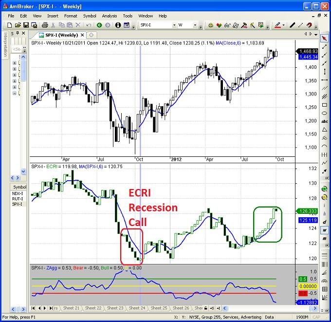 Figure 1: S&P 500 Index & ECRI 10-5-2012