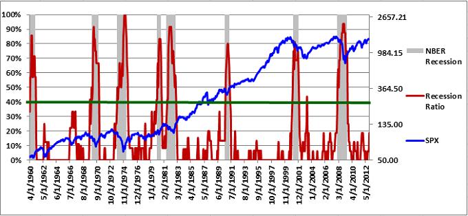 Recession Diffusion Index 12-7-2012