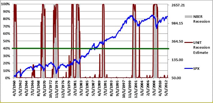 UNIT Recession Model 12-7-2012