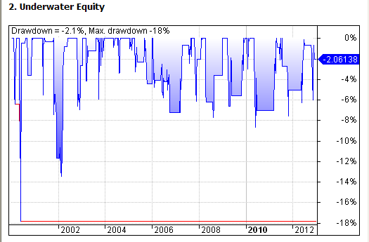 Figure 4: MCVI Strategy - Equity Drawdown