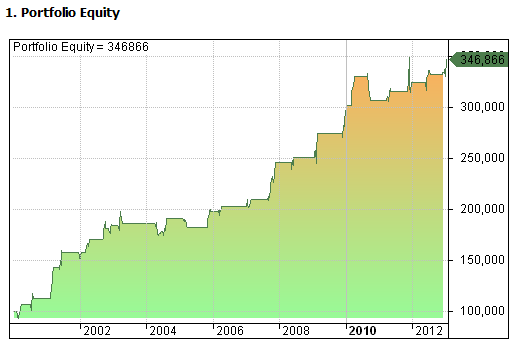 Figure 3: DMISTO Strategy - Equity Curve