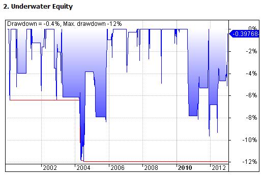 Figure 4: DMISTO Strategy - Equity Drawdown