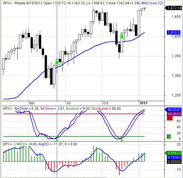 Figure 1: DMISTO - Weekly S&P 500 Index