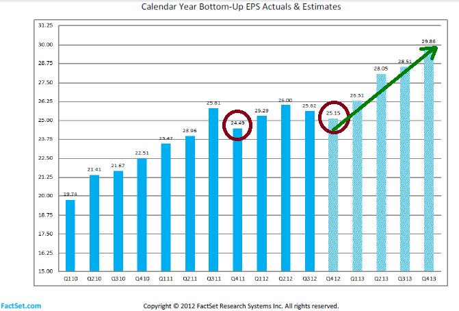 Figure 2: FactSet Actual and Estimated EPS Q412