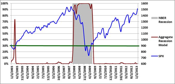 Figure 3: Aggregate Recession Model 2-01-2013