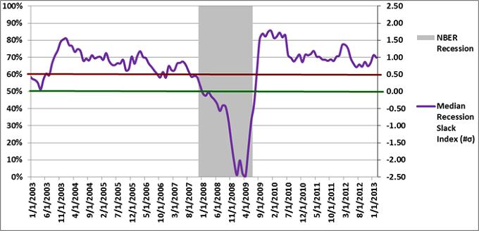 Figure 2: Median Recession Slack Index 2-1-2013