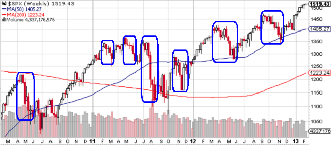 Figure 2: S&P 500 Index - Weekly Chart on 2-12-13 (Stockcharts.com)