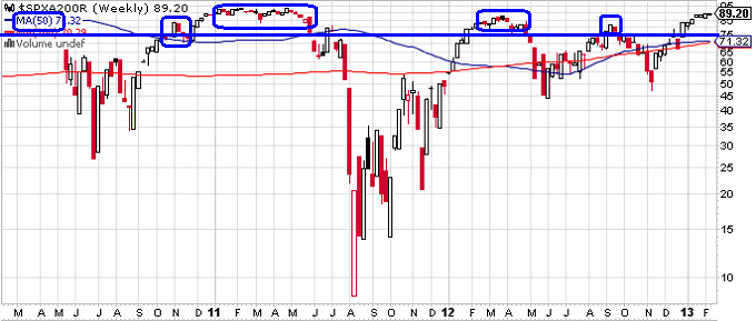 Figure 1: S&P 500 Index: % Above 200 MA on 2-12-13