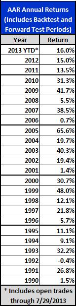 Figure 6: AAR Strategy 2013 - Annual Returns