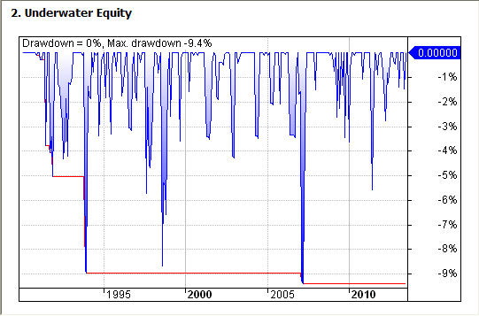 Figure 4: AAR Strategy 2013 - Drawdown Curve