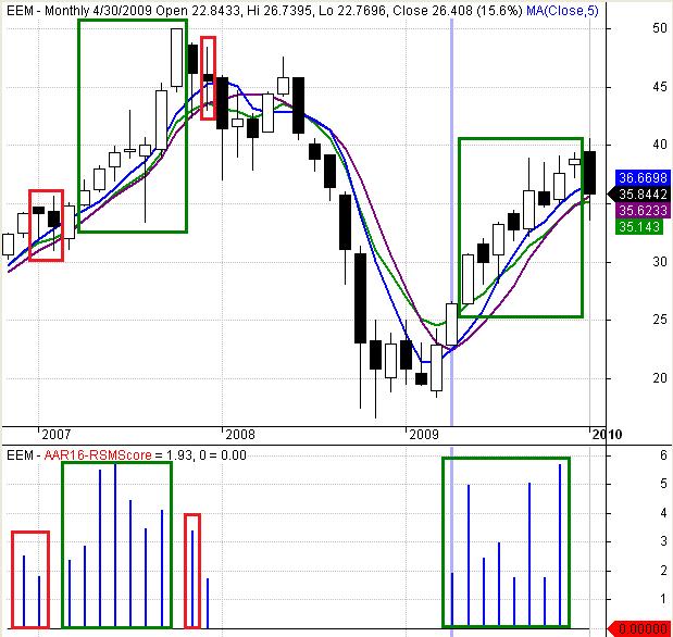 Figure 1: AAR Strategy 2013 - EEM Score Example