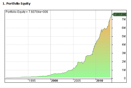 Figure 6: AAR Strategy 2013 - Equity Curve