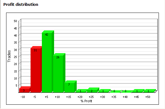 Figure 3: AAR Strategy 2013 - Profit Distribution