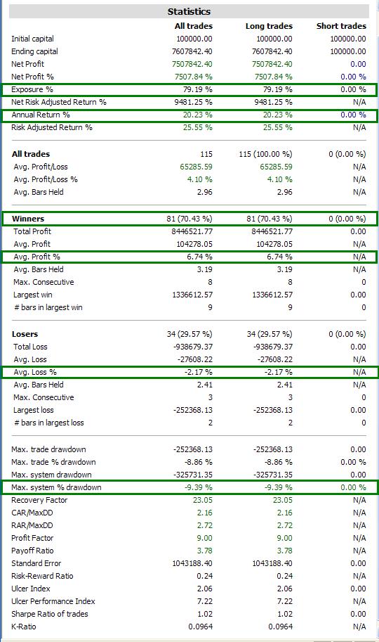 Figure 2: AAR Strategy 2013 - Summary Statistics