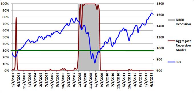 Figure 3: Aggregate Recession Model 07-01-2013
