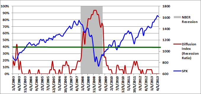 Figure 1: Diffusion Index 07-01-2013