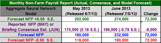 Figure 1: Non-Farm Payroll (NFP) Table June 2013