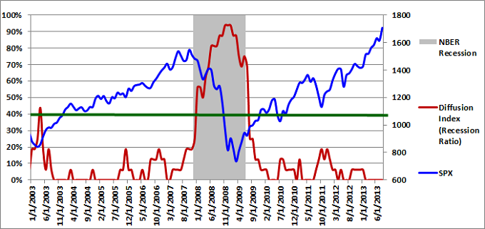 Figure 1: Diffusion Index 08-01-2013