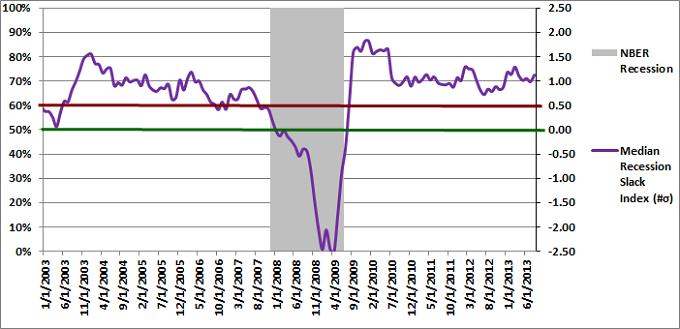 Figure 2: Median Recession Slack Index 08-01-2013