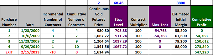 Figure 3: Gold Pyramid Trade Table