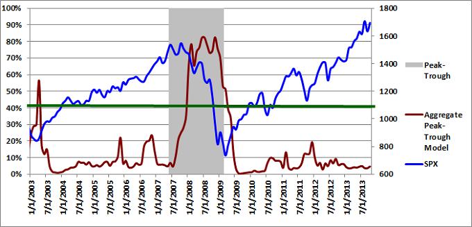 Figure 4: Aggregate Peak-Trough Model 10-01-2013