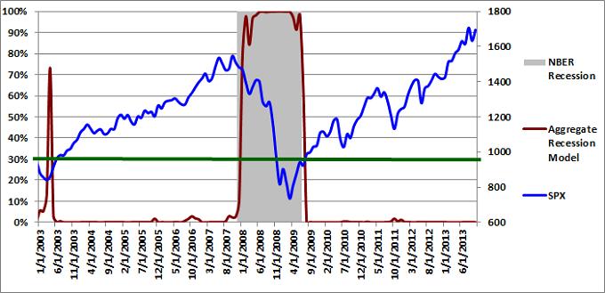 Figure 3: Aggregate Recession Model 10-01-2013