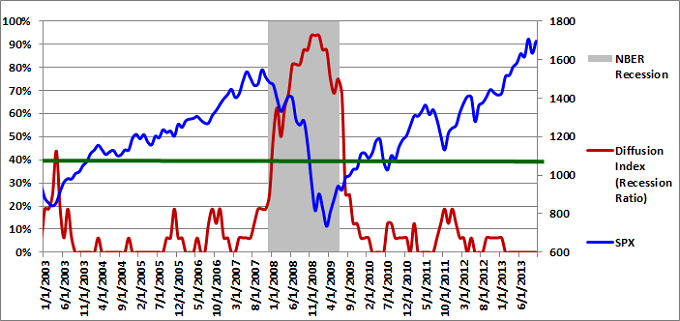 Figure 1: Diffusion Index 10-01-2013
