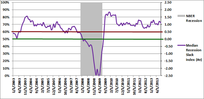 Figure 2: Median Recession Slack Index 10-01-2013