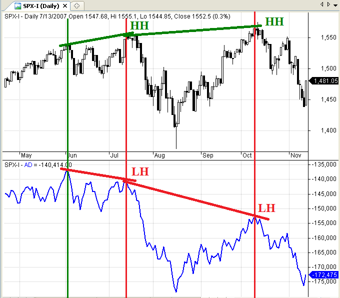Figure 1: S&P 500 Double Divergence - 2007