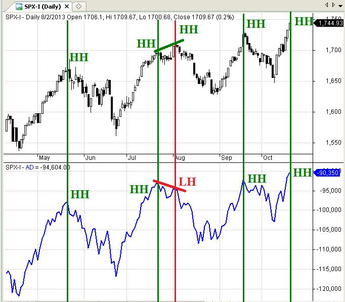 Figure 2: S&P 500 Divergence - 2013