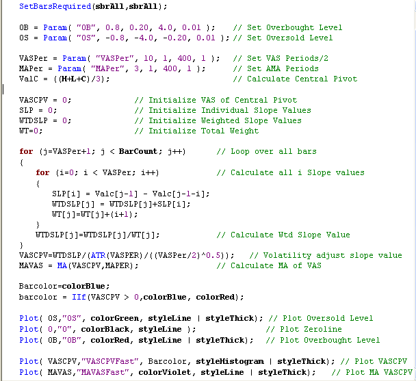 Figure 3: FAST VASI AMIBroker Code