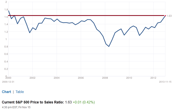 Figure 4: S&P 500 Price-to-Sales Ratio 11-15-2013
