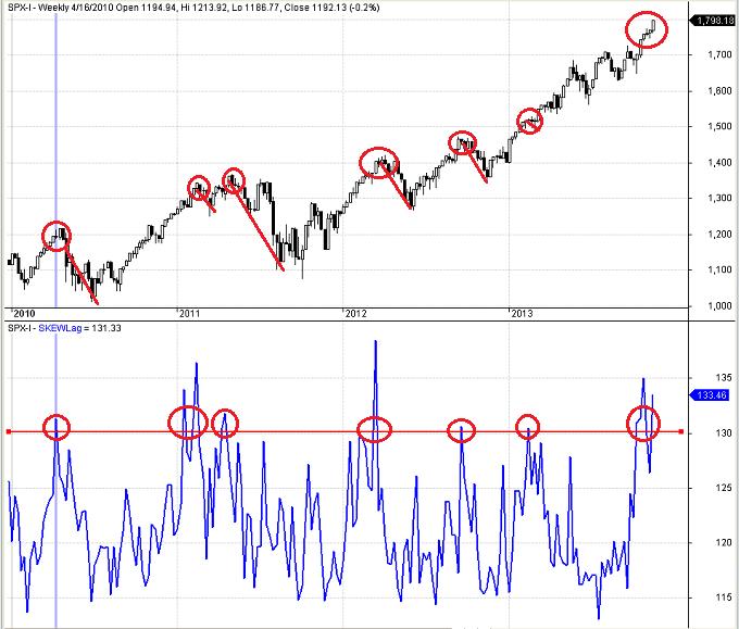 Figure 2: CBOE SKEW Index 11-15-2013