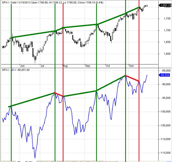 Figure 2: S&P 500 Divergence 11-27-2013