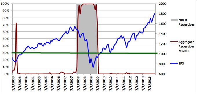 Figure 3: Aggregate Recession Model 12-01-2013