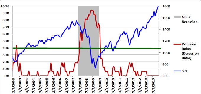 Figure 1: Diffusion Index 12-01-2013