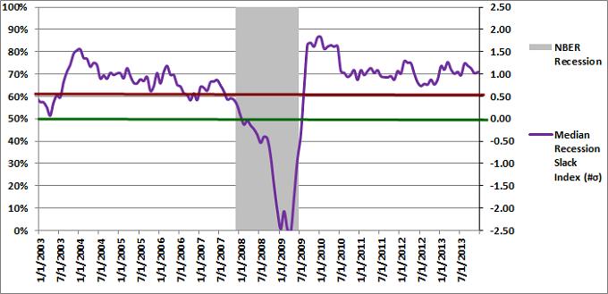 Figure 2: Median Recession Slack Index 12-01-2013