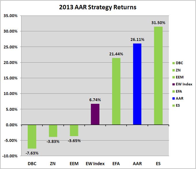 Figure 1: 2013 AAR Strategy Returns