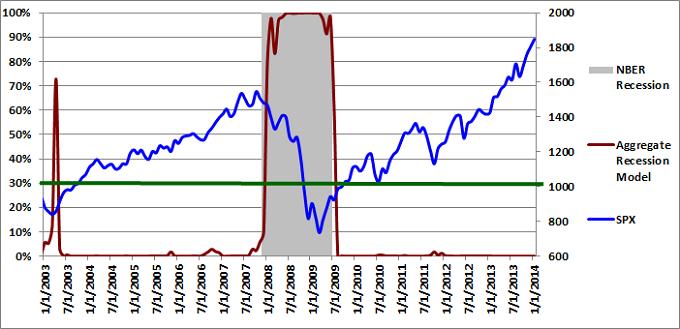 Figure 3: Aggregate Recession Model 01-01-2014